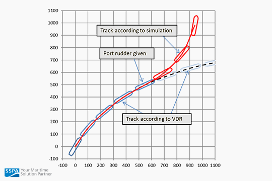 VDR data is used initially. When a manoeuvring device is used, the system switches to simulation mode.
