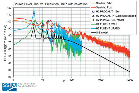 Prediction of underwater radiated noise from ship propellers | SSPA