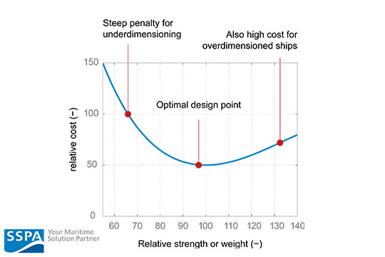 Optimal design point