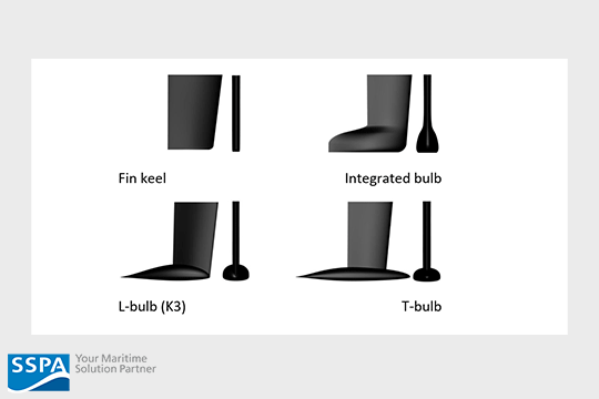 Comparison of modern keel types for sailing yachts
