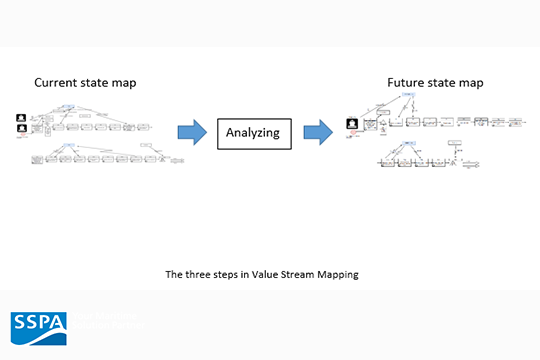 Value Stream Mapping; the current state map, analyzing/assessing the current state map and the future state map