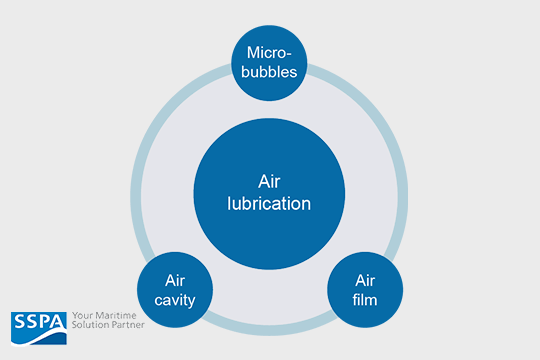 Air lubrication