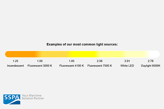 Common light sources