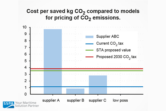 Different drivetrain concepts and their cost per saved kg CO2. Illustration: SSPA Sweden AB