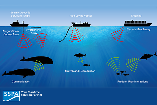Shipping And Underwater Radiated Noise Sspa